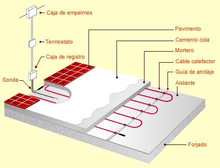 Calefaccion y a a - Calefaccion radiante ...
